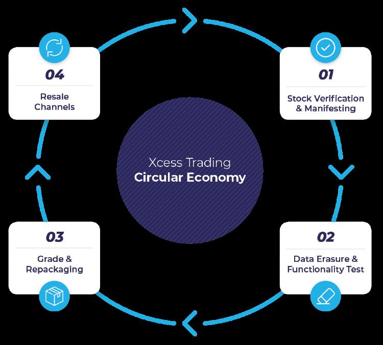 Xcess Trading's circular economy